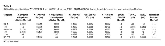 BKI inhibition of exflagellation, WT rPfCDPK4, T. gondii CDPK1, C. parvu...