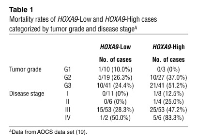 Mortality rates of HOXA9-Low and HOXA9-High cases categorized by tumor g...