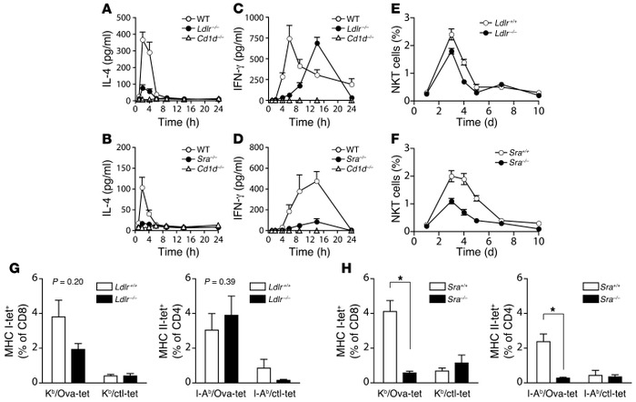 The class A SR SRA controls the bioactivity of αGalCer in vivo. (A–D) Se...