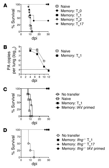 Memory CD4+ T cell protection against lethal IAV infection.   5 × 106 na...