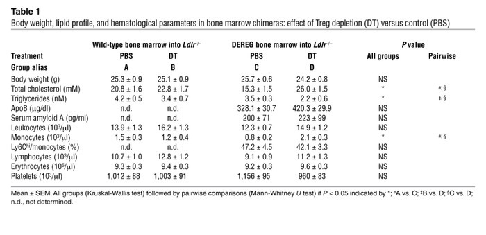 Body weight, lipid profile, and hematological parameters in bone marrow ...