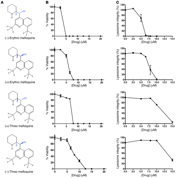 Characterization of mefloquine diastereomers' effects on cell viability ...
