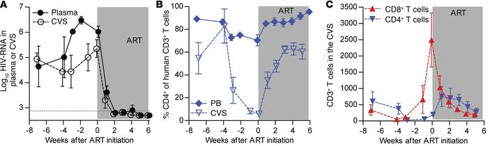 ART suppresses HIV-RNA in the plasma and CVS, leading to a reduction in ...