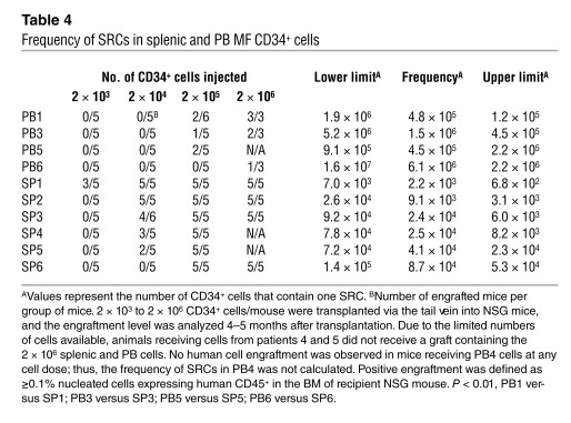 Frequency of SRCs in splenic and PB MF CD34+ cells