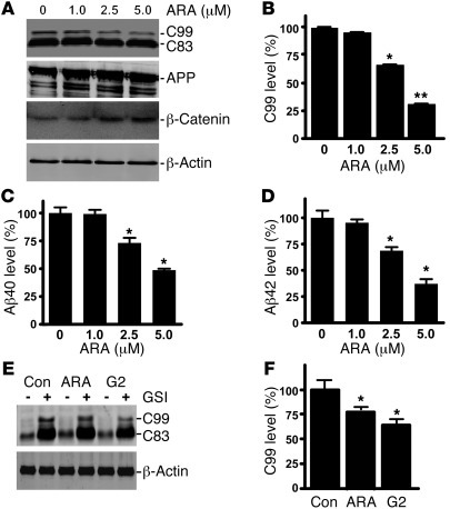 Specific inhibition of GSK3 reduces BACE1 cleavage of APP. (A) Swedish m...