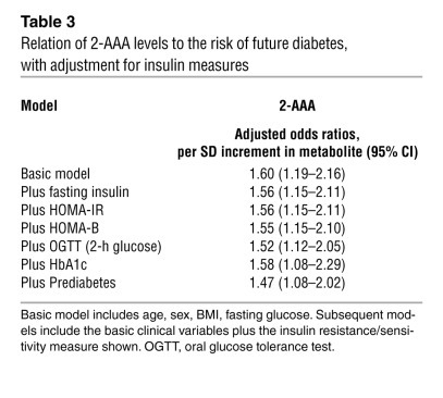 Relation of 2-AAA levels to the risk of future diabetes, with adjustment...