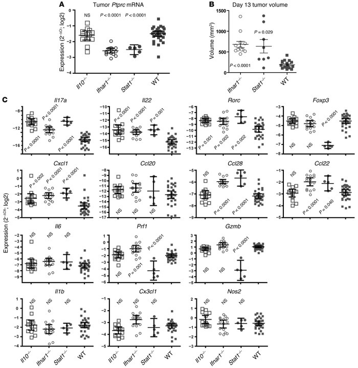Th17-associated gene expression is limited by Il10, Ifnar1, and Stat1 in...