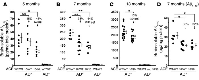 Reduced soluble Aβ levels in AD+ACE10/10 and AD+ACE10/WT mice.   (A–C) E...