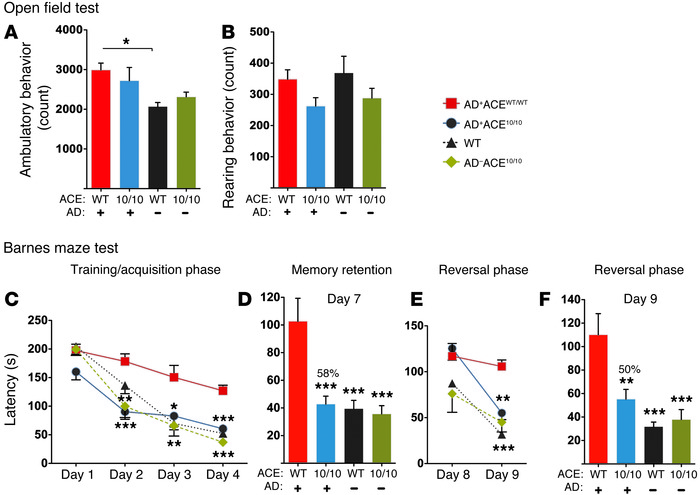 Retained cognition in 12-month-old AD+ACE10/10 mice.   Open field test a...