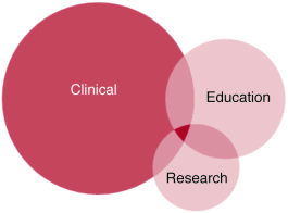 The links among the three missions of academic medical centers and the r...