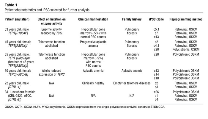 Patient characteristics and iPSC selected for further analysis