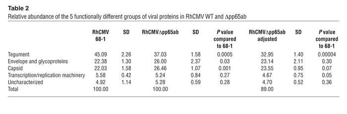 Relative abundance of the 5 functionally different groups of viral prote...