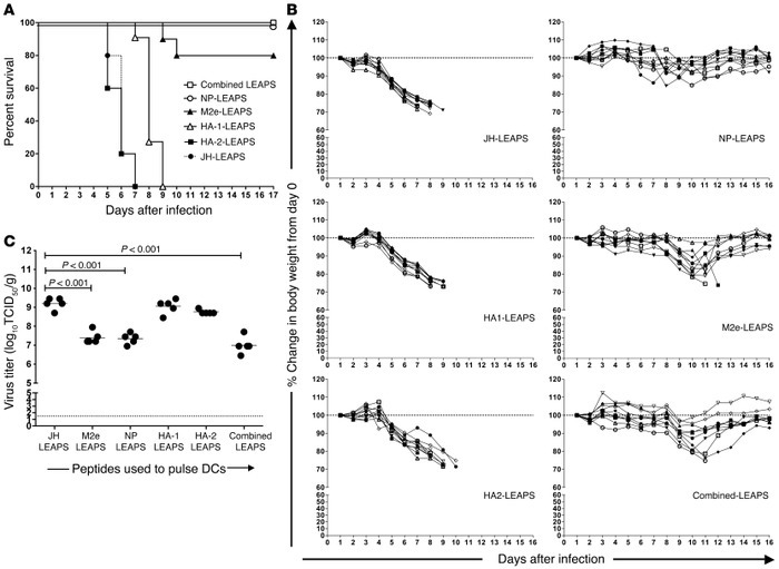 M2e and NP peptides are critical determinants of efficacy of LEAPS treat...
