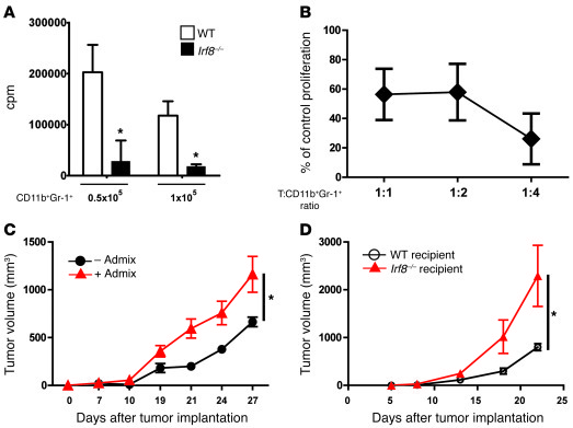 Irf8-deficient mice harbor MDSC-like cells.   (A) Ability of CD11b+Gr-1...