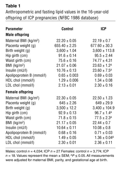 Anthropometric and fasting lipid values in the 16-year-old offspring of ...
