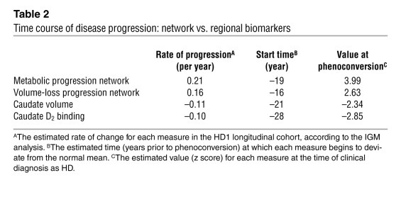 Time course of disease progression: network vs. regional biomarkers