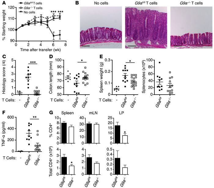 G9A is required for the development of experimental colitis. CD4+CD25–CD...