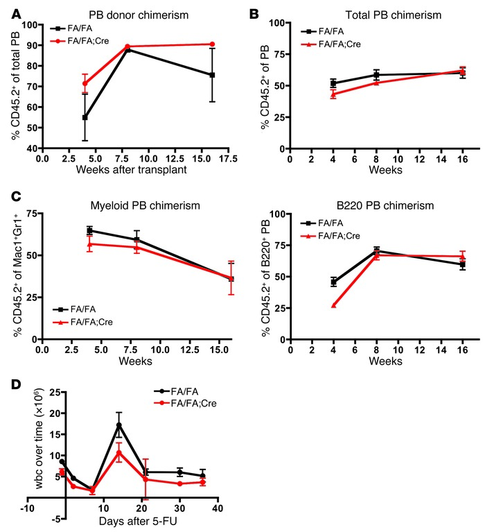 p110α is not essential for HSC self-renewal or for stress hematopoiesis....