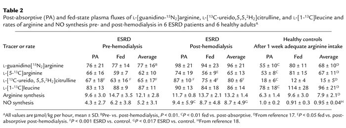 JCI - Arginine, citrulline, and nitric oxide metabolism in