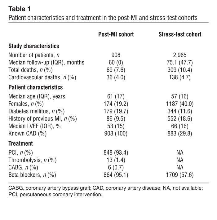 Patient characteristics and treatment in the post-MI and stress-test coh...