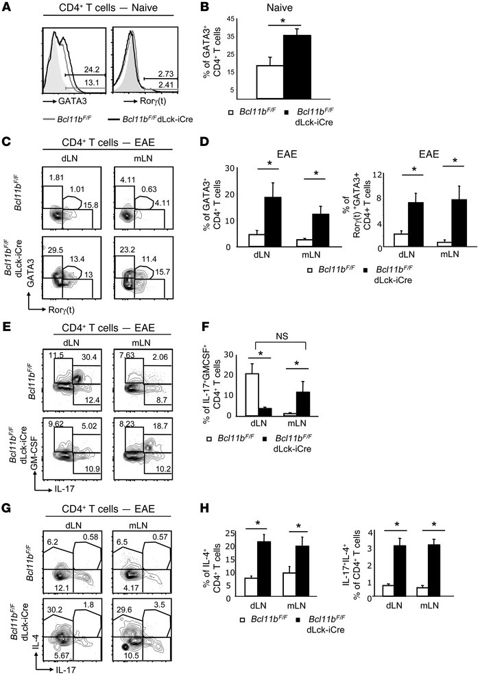 CD4+ T cells of Bcl11bF/F/dLck-iCre mice upregulate GATA3 and IL-4, but ...