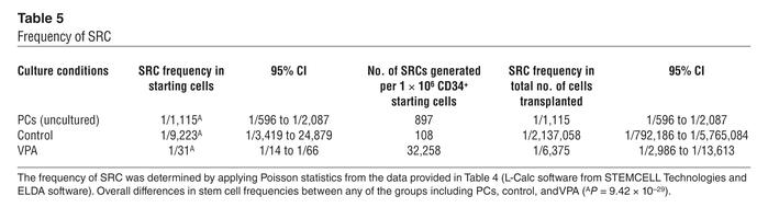 Frequency of SRC