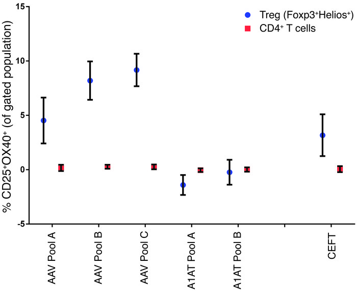 Antigen-specific activation of Tregs. PBMCs were stimulated with AAV, AA...