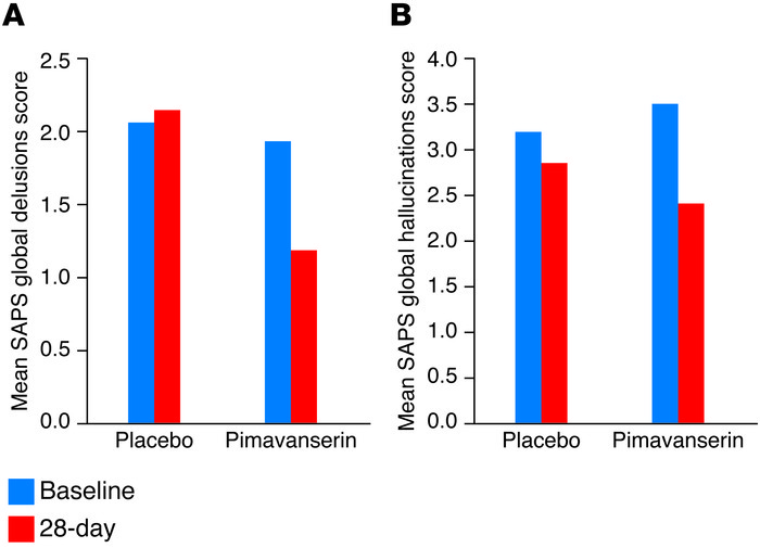 Pimavanserin significantly improves delusions and hallucinations in PDP....