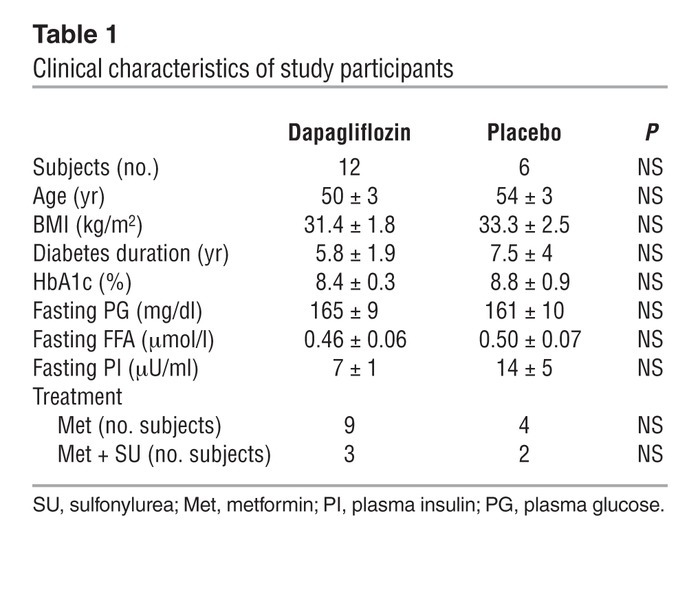 Clinical characteristics of study participants