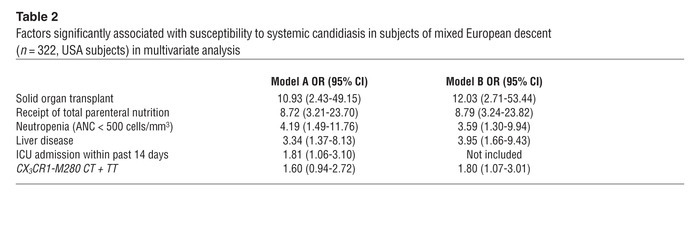 Factors significantly associated with susceptibility to systemic candidi...