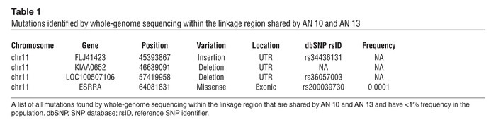 Mutations identified by whole-genome sequencing within the linkage regio...