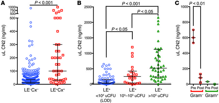 LCN2 is markedly upregulated in human and mouse UTI. (A) uLCN2 expressio...