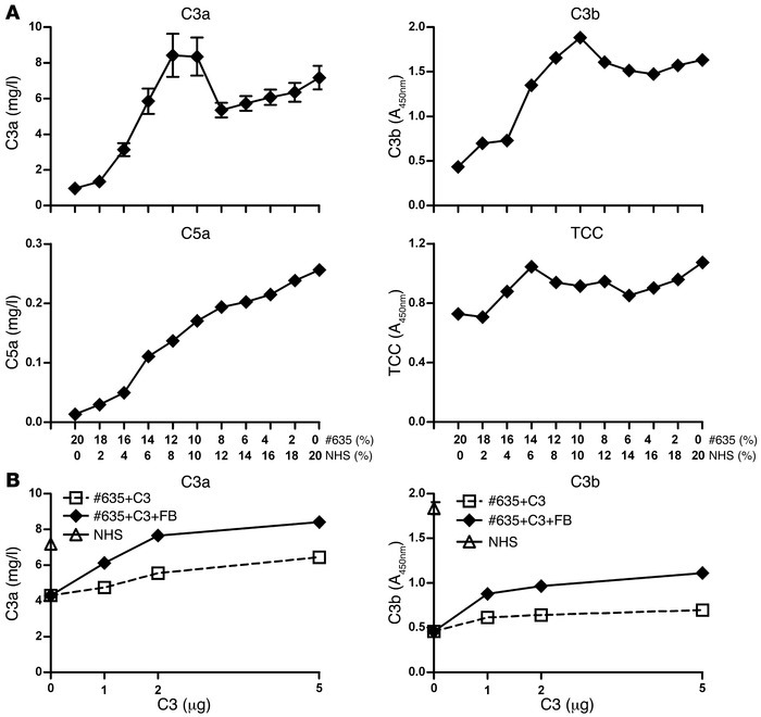 Enhanced C3 convertase activity in serum of patient no. 635. (A) Serum o...