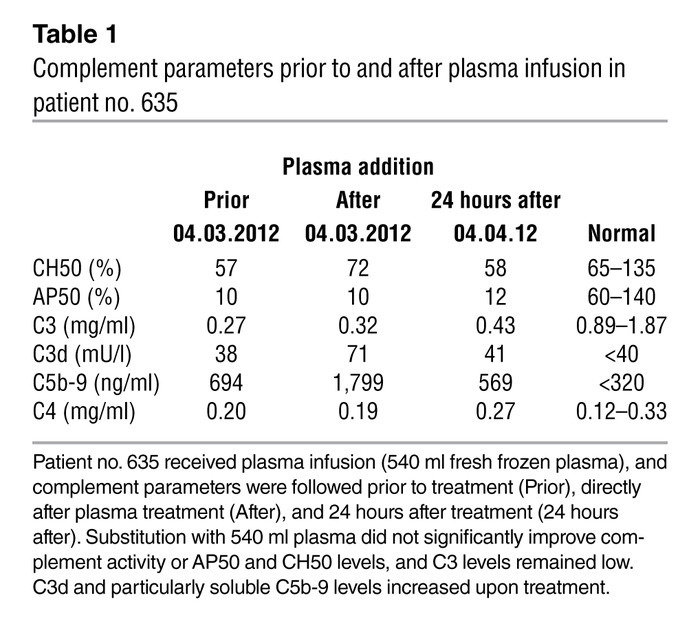 Complement parameters prior to and after plasma infusion in patient no. 635