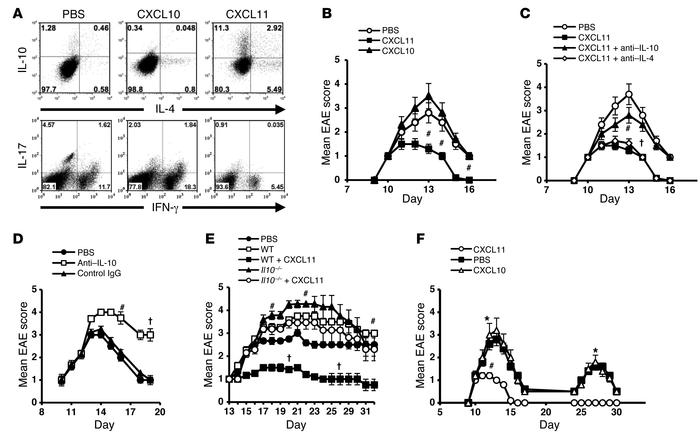 CXCL11 redirects the polarization of effector T cells into IL-10hi Tr1 c...