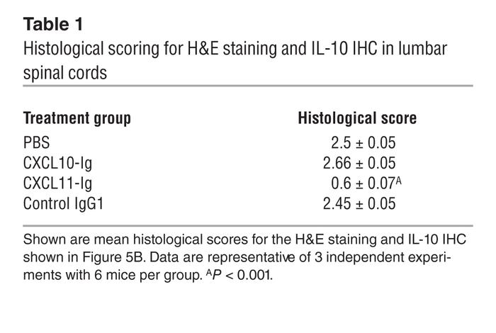 Histological scoring for H&E staining and IL-10 IHC in lumbar spinal...