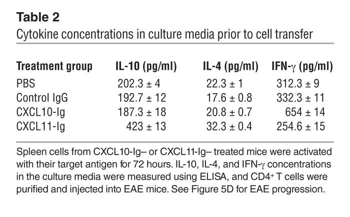 Cytokine concentrations in culture media prior to cell transfer