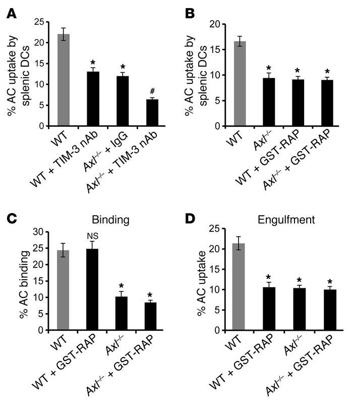 AXL and LRP-1 cooperate to facilitate DC efferocytosis. (A and B) In viv...
