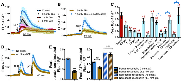 Sweet receptor activation inhibits T2R-activated calcium signaling. (A) ...