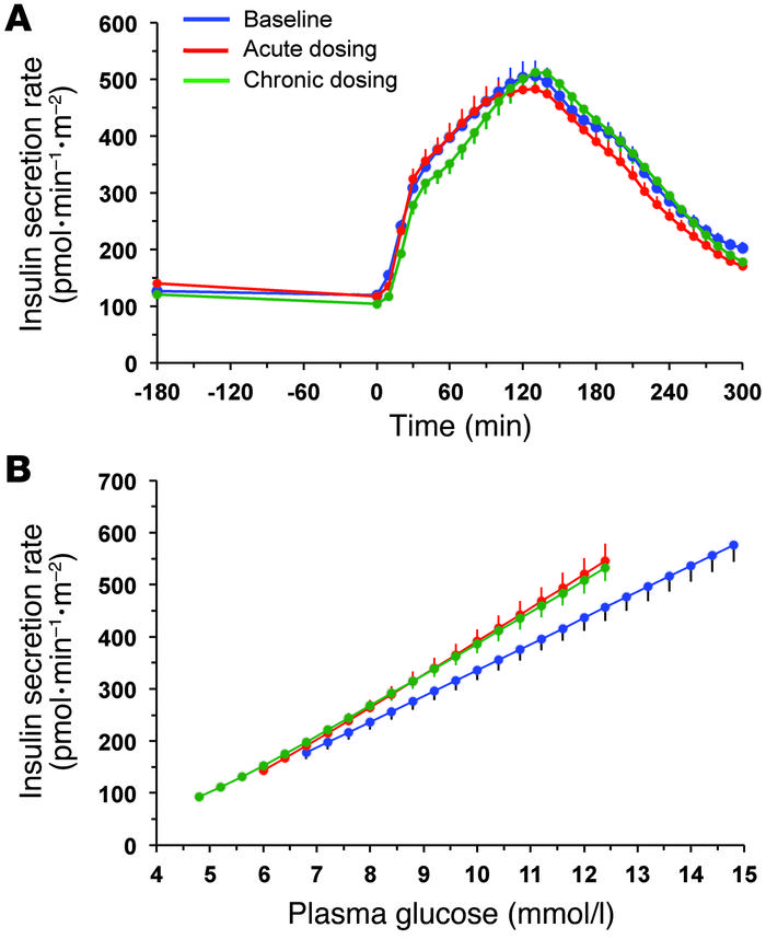Insulin secretion rates and their relationship to prevailing plasma gluc...