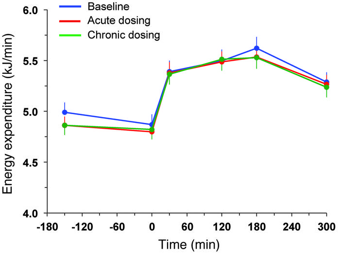 Resting energy expenditure and that after meal ingestion. Rates of energ...