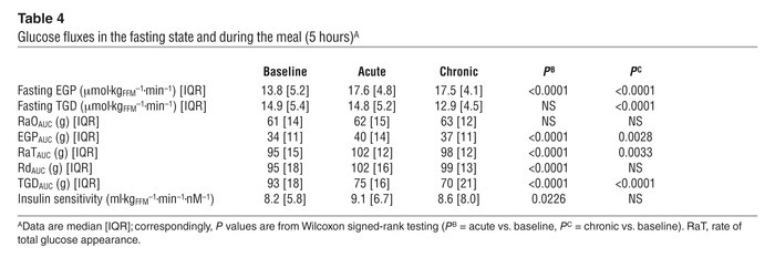 Glucose fluxes in the fasting state and during the meal (5 hours)A