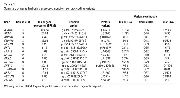 Summary of genes harboring expressed nonsilent somatic coding variants
