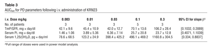 AUClast for PD parameters following i.v. administration of KRN23