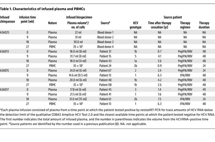 Characteristics of infused plasma and PBMCs