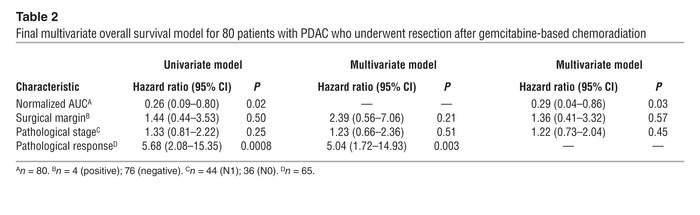 Final multivariate overall survival model for 80 patients with PDAC who ...