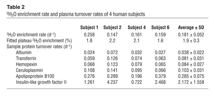 2H2O enrichment rate and plasma turnover rates of 4 human subjects