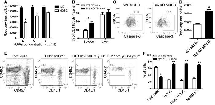 TRAIL-R is a potential target for MDSC removal. (A) IMCs and MDSCs (2 × ...