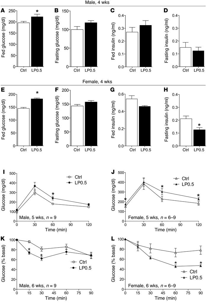 LP0.5 adult offspring exhibited impaired glucose tolerance and enhanced ...