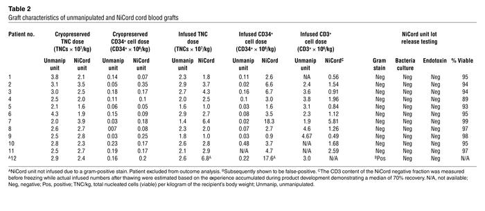 Graft characteristics of unmanipulated and NiCord cord blood grafts